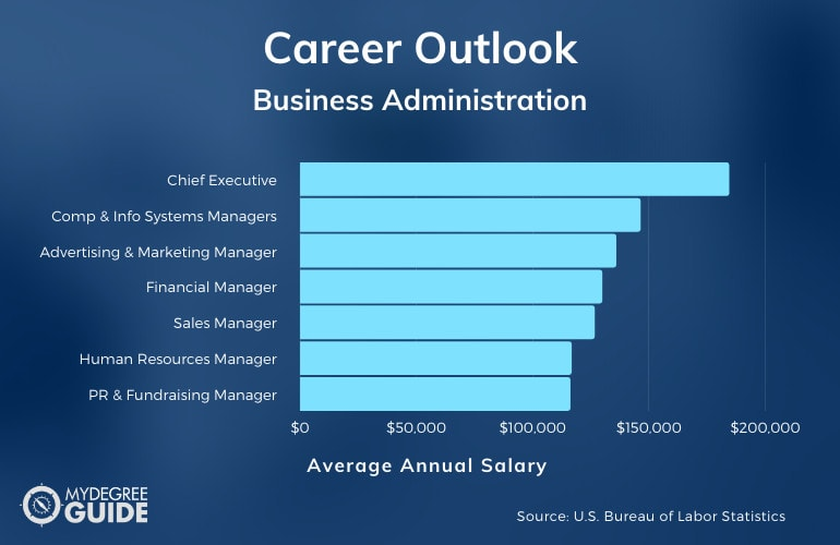 Business Administration Careers and Salaries