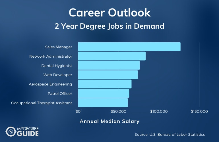 Career Outlook for 2 Year Degree Jobs in Demand