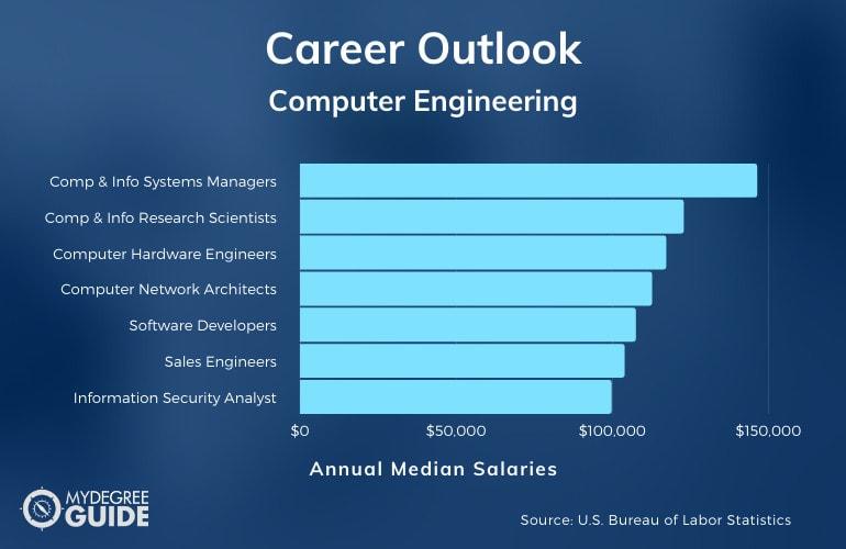 Careers in Computer Engineering