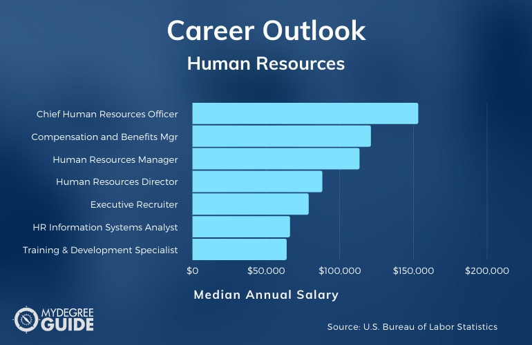 List of Careers in Human Resources