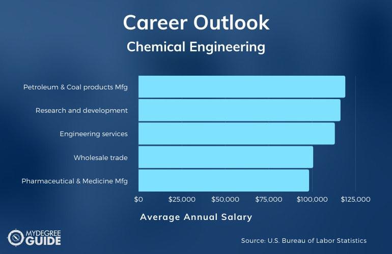 Chemical Engineering Careers & Salaries