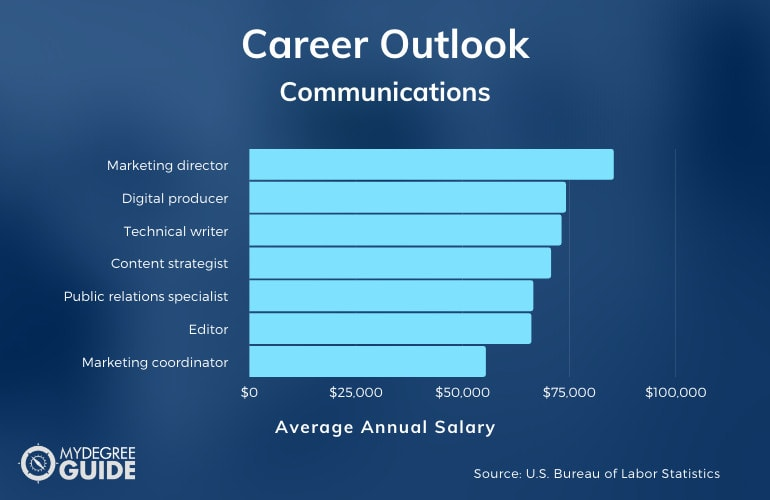 How Much Can You Make with a Communications Degree