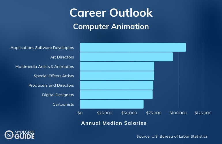 Computer Animation Careers & Salaries