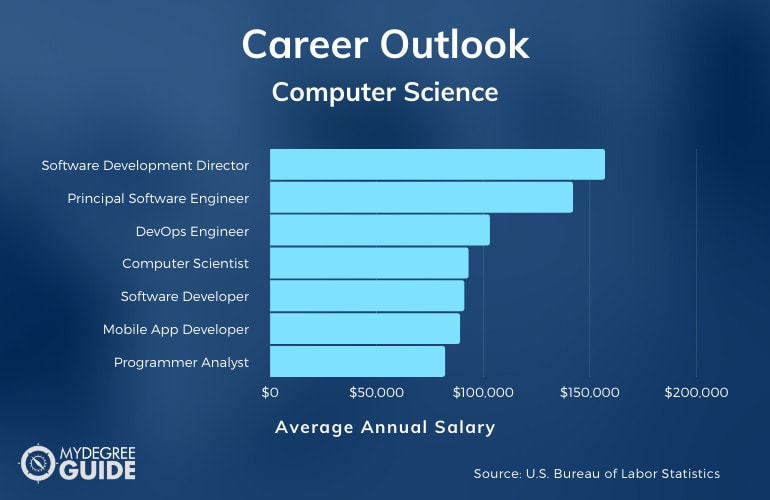 Computer Science Jobs Are Available