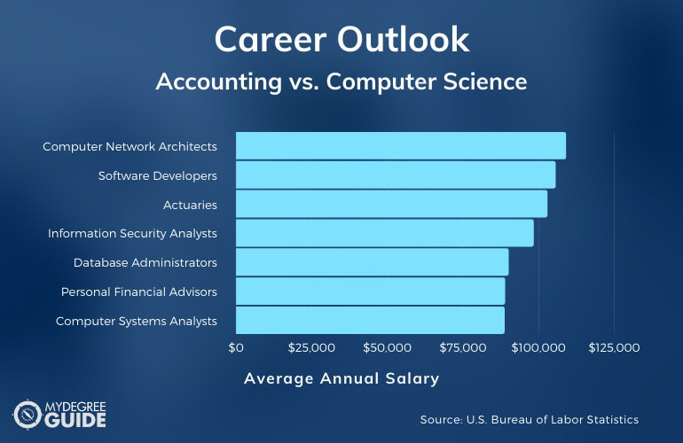 Computer Science vs Accounting Jobs