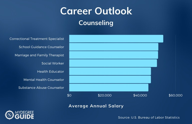 Counseling Careers, Salaries, and Job Outlook