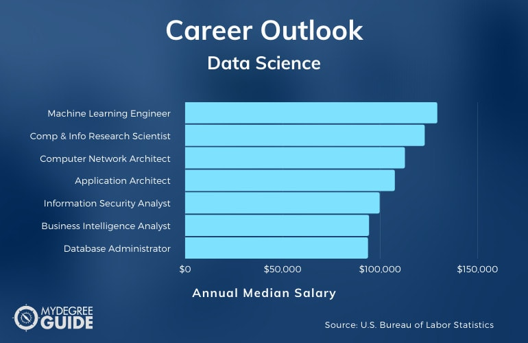 Data Science Careers and Salaries