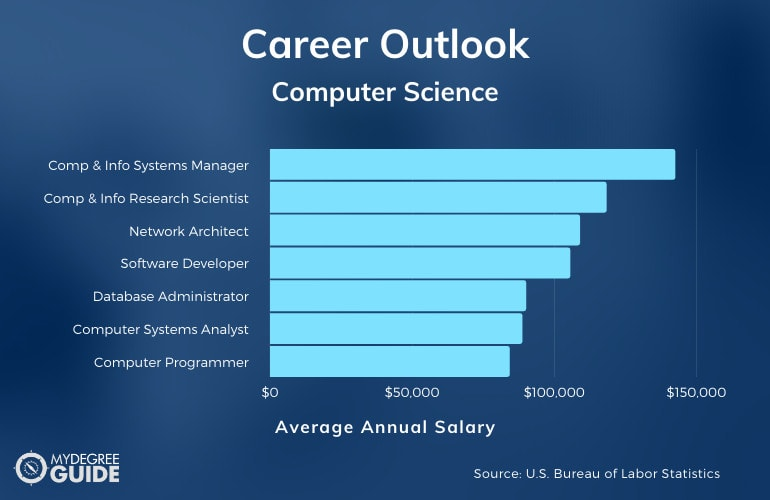 Degree in Computer Science Career and Salary