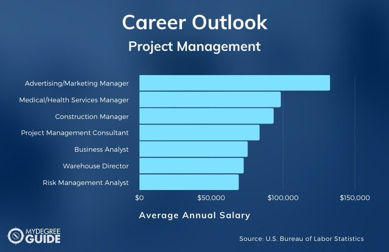 Degree in Project Management Careers and Salary