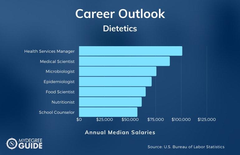 Dietetics Careers & Salaries