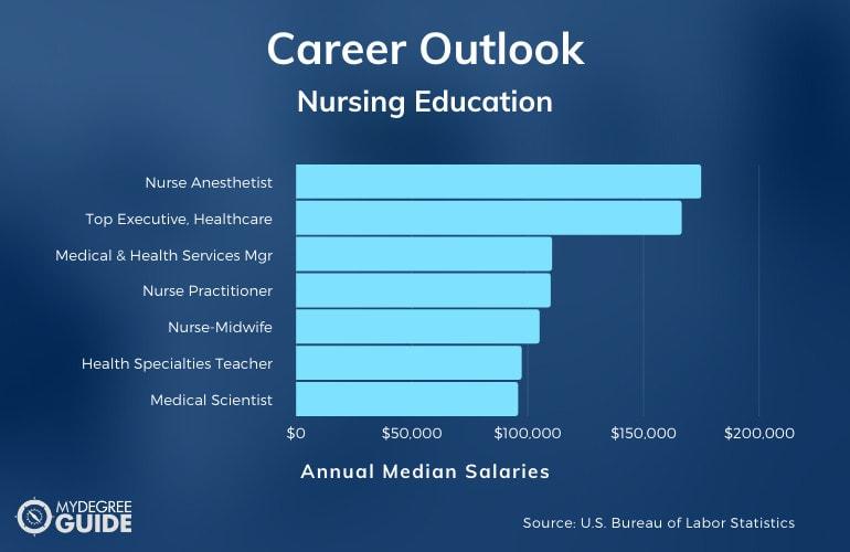 Nursing Education Careers & Salaries