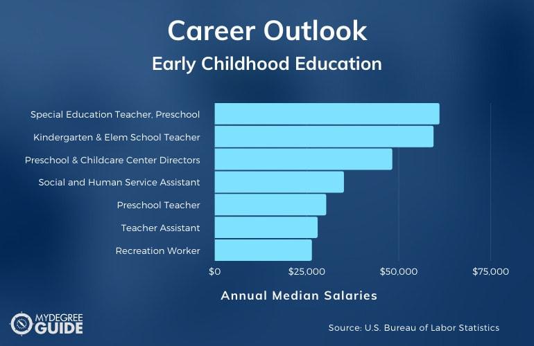 Early Childhood Education Careers & Salaries