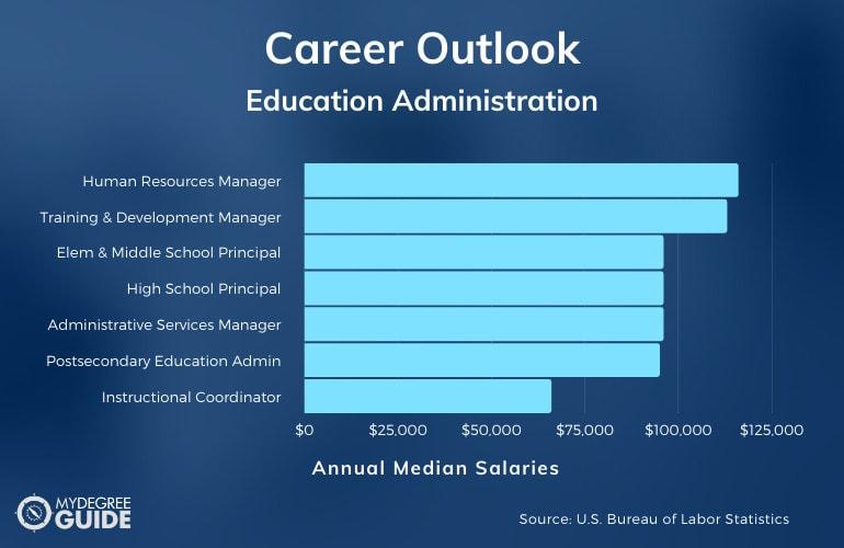 Master of Education Administration Careers & Salaries