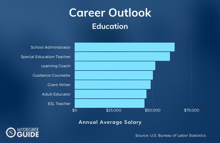 Education and Teaching Careers & Salaries