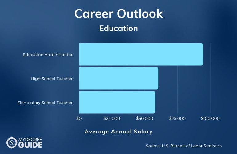 Education Degree Salary
