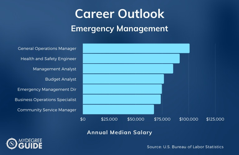Emergency Management Careers & Salaries
