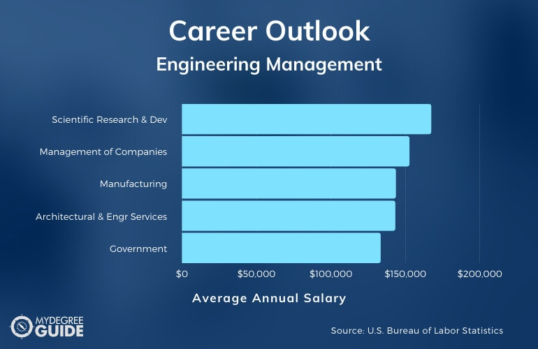 Engineering Management Careers & Salaries