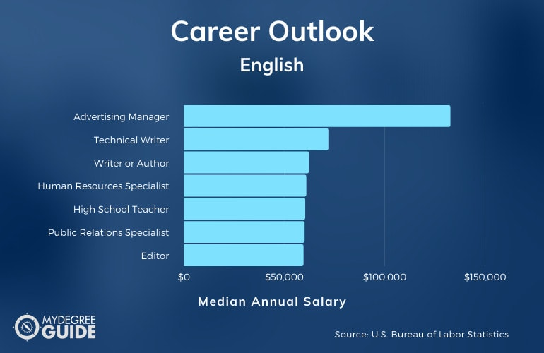 How Much Money Can You Make with an English Degree