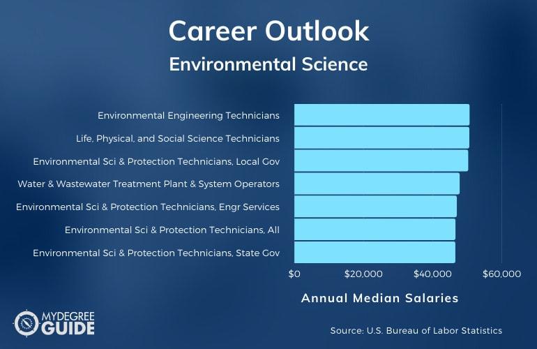 Environmental Science Careers & Salaries