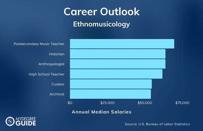 Ethnomusicology Careers & Salaries