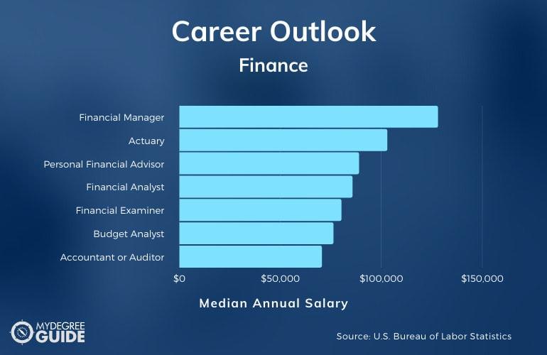 Finance Degree Jobs