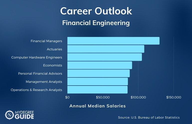 Financial Engineering Careers & Salaries