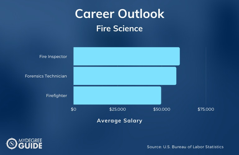 Fire Science Degree Salary
