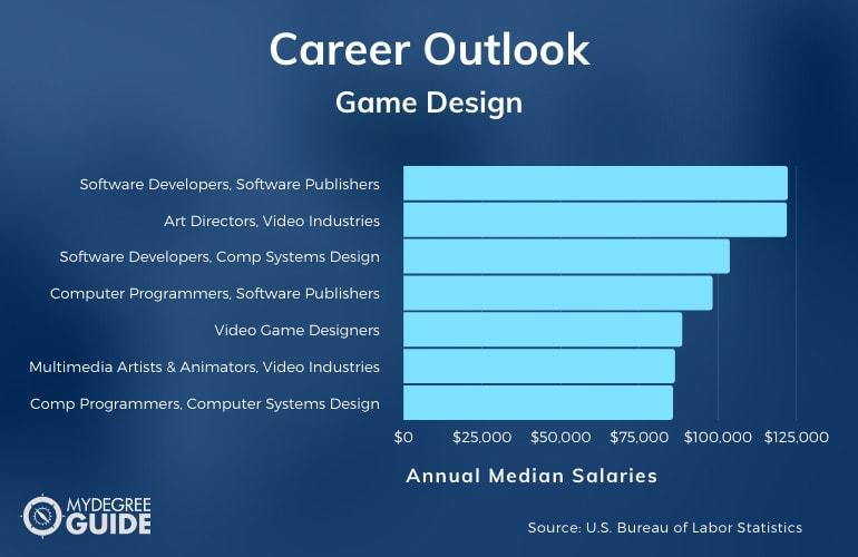 Game Design Careers & Salaries