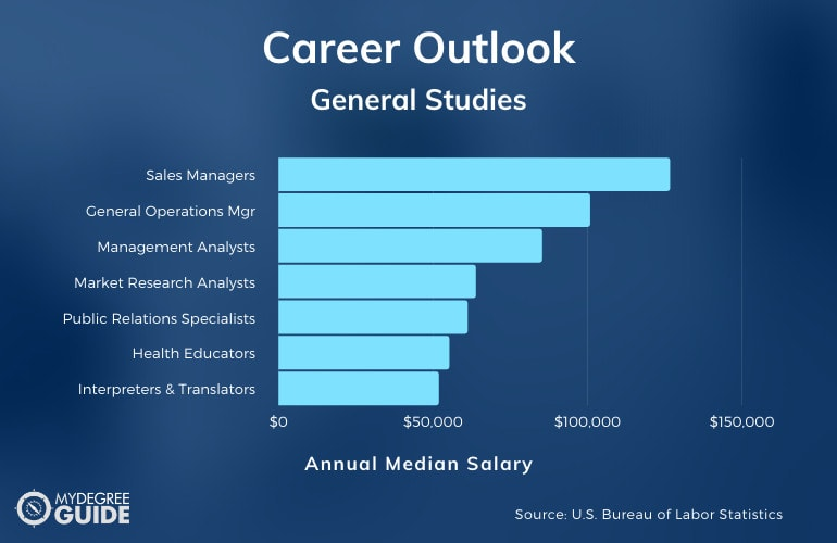 General Studies Careers & Salaries