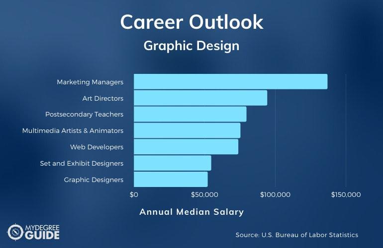 Graphic Design Careers & Salaries