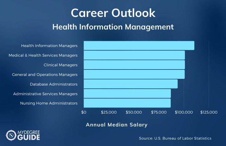 Health Information Management Careers & Salaries