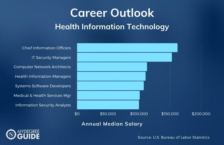 Health Information Technology Careers & Salaries