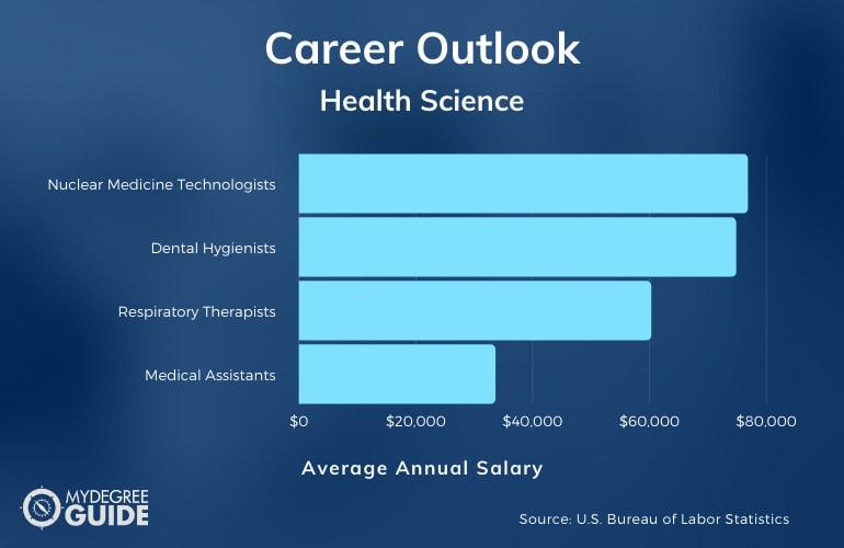 Health Science Careers