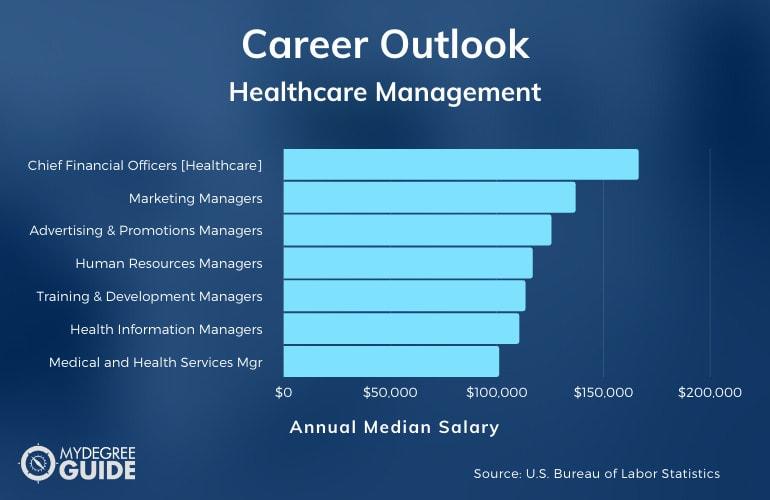 Healthcare Management Careers & Salaries