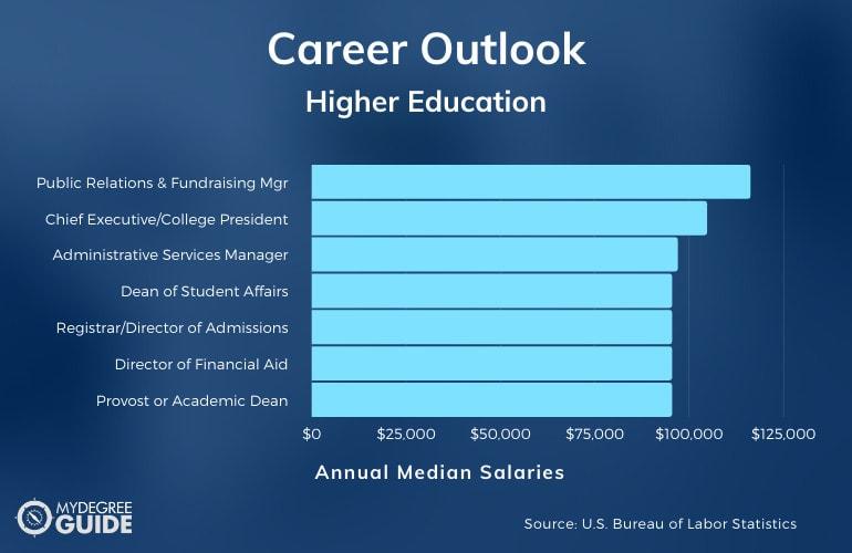 Higher EducationCareers & Salaries