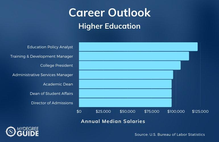 Higher Education Careers & Salaries