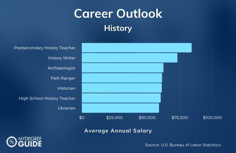 History Careers & Salaries