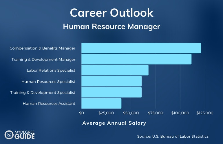 Human Resource Manager Salary