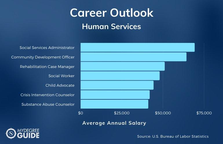Human Services Degree Salary