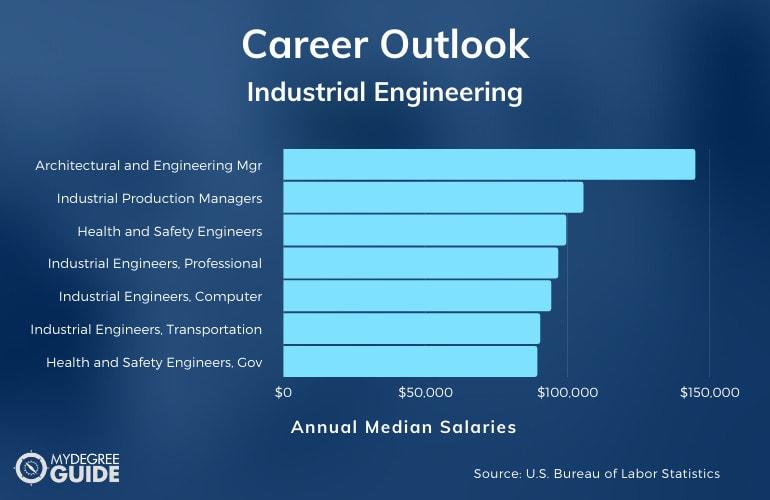 Industrial Engineering Careers & Salaries