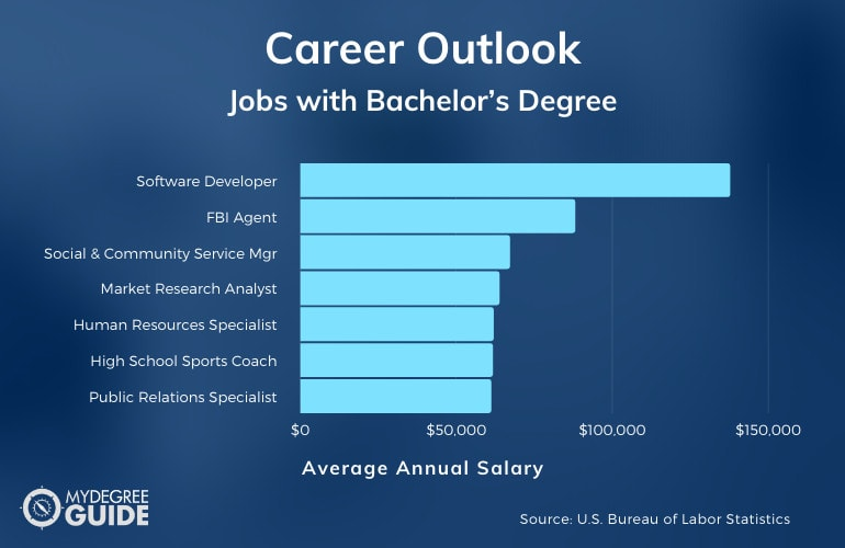 Jobs that Require a Bachelor's Degree in Anything
