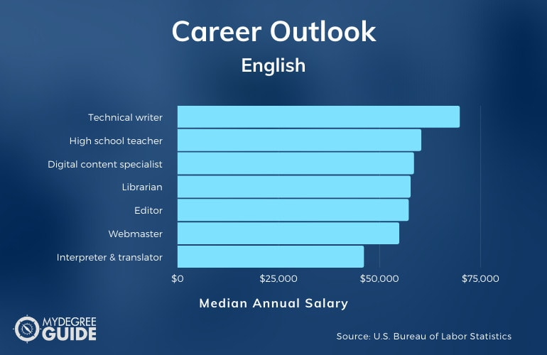 Jobs You Can Get with an English Degree