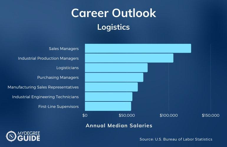 Logistics Careers & Salaries