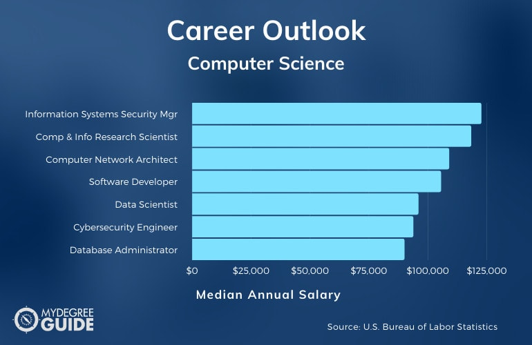 Major in Computer Science Jobs and Salary