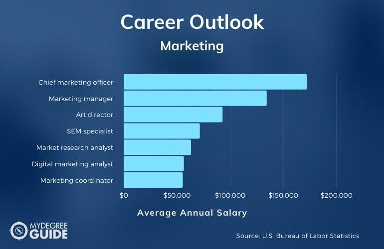 Marketing Degree Salary
