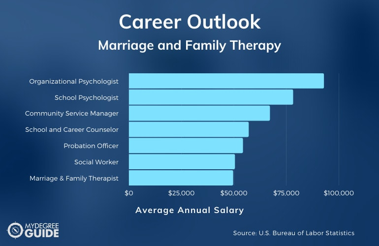 Marriage and Family Therapy Careers & Salaries