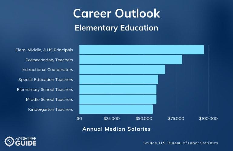 Elementary Education Careers & Salaries