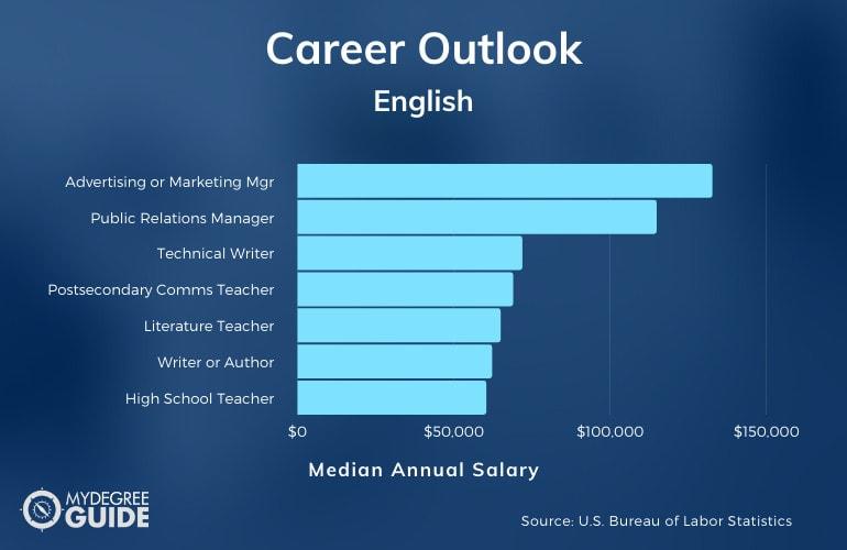 Master's in English Careers & Salaries