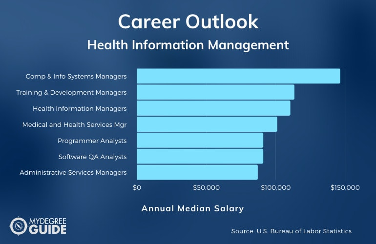 Masters in Health Information Management Careers & Salaries