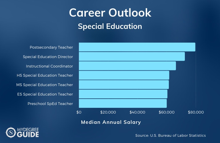 Careers & Salaries for a Master's in Special Education